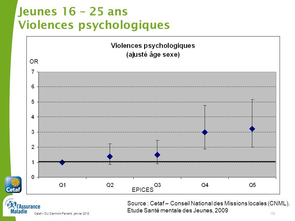 Jeunes 16 – 25 ans Violences psychologiques