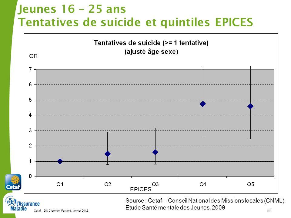 Jeunes 16 – 25 ans Tentatives de suicide et quintiles EPICES