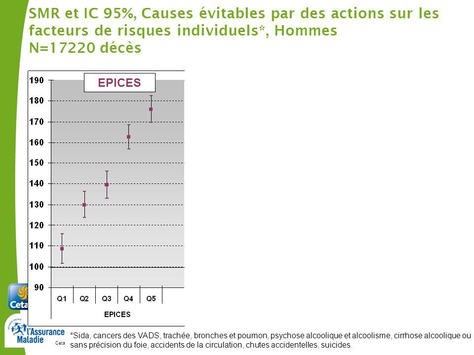 SMR et IC 95%, Causes évitables par des actions sur les facteurs de risques individuels*, Hommes N=17220 décès