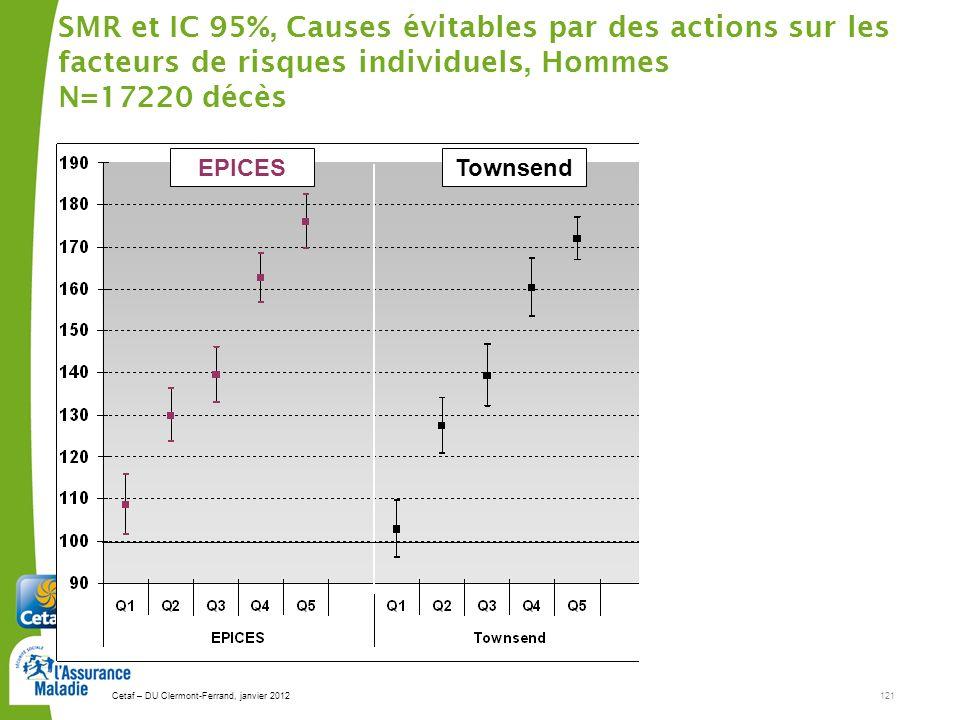 SMR et IC 95%, Causes évitables par des actions sur les facteurs de risques individuels, Hommes N=17220 décès