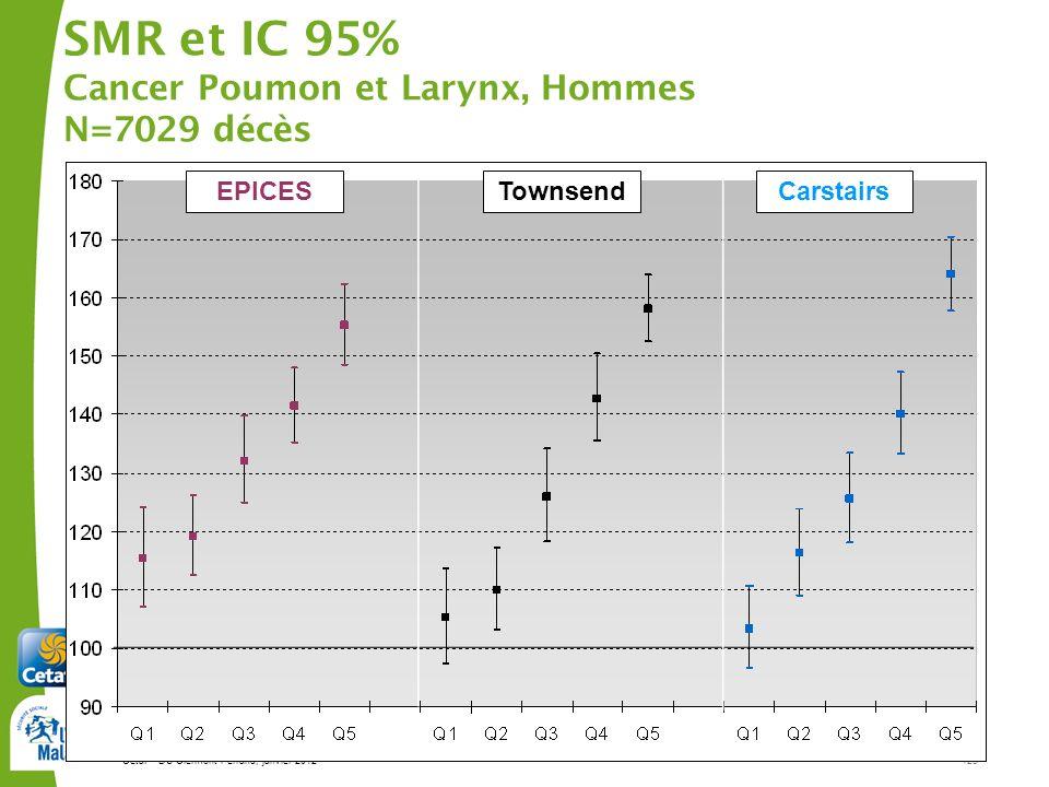 SMR et IC 95% Cancer Poumon et Larynx, Hommes N=7029 décès