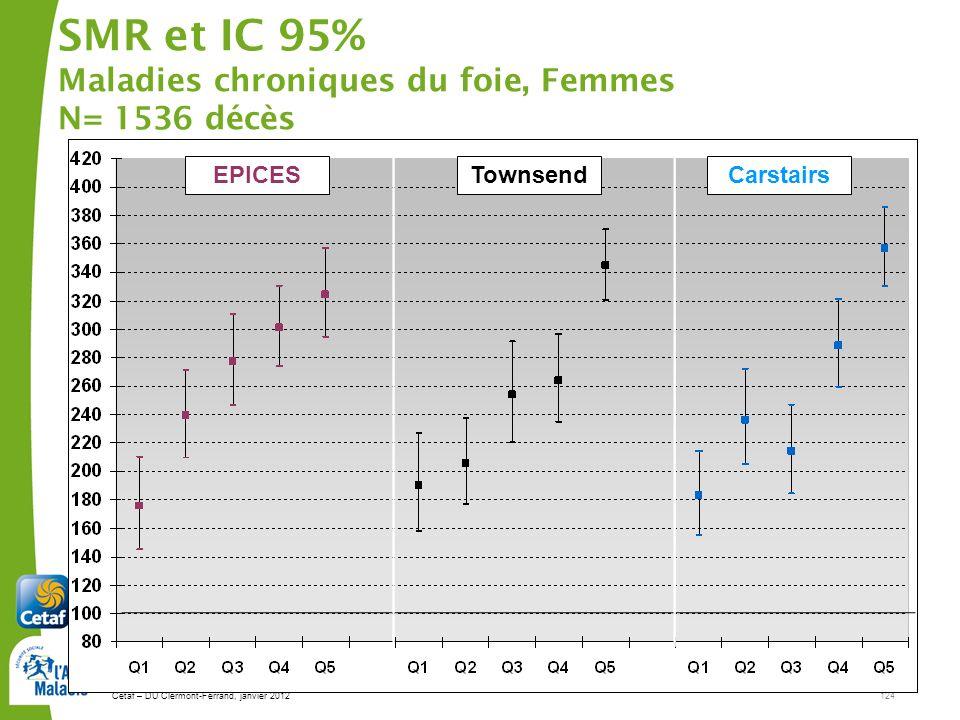 SMR et IC 95% Maladies chroniques du foie, Femmes N= 1536 décès