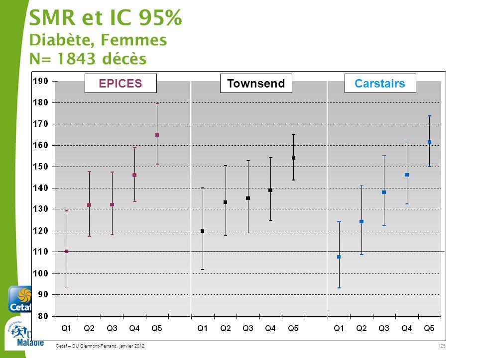 SMR et IC 95% Diabète, Femmes N= 1843 décès
