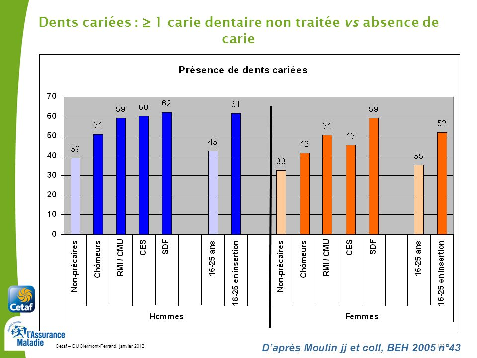 Dents cariées : ≥ 1 carie dentaire non traitée vs absence de carie