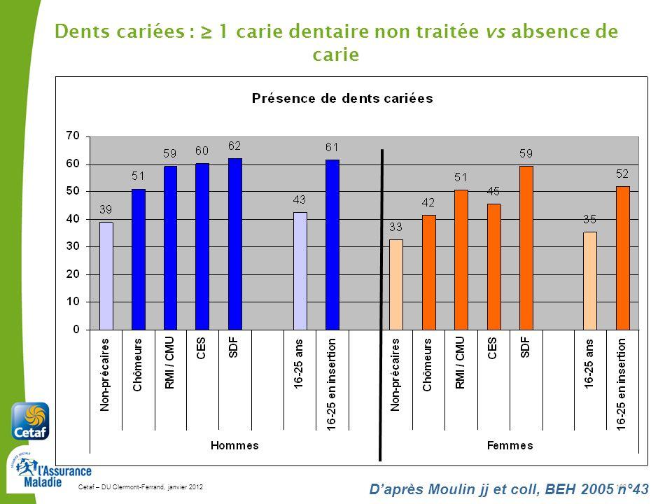 Dents cariées : ≥ 1 carie dentaire non traitée vs absence de carie