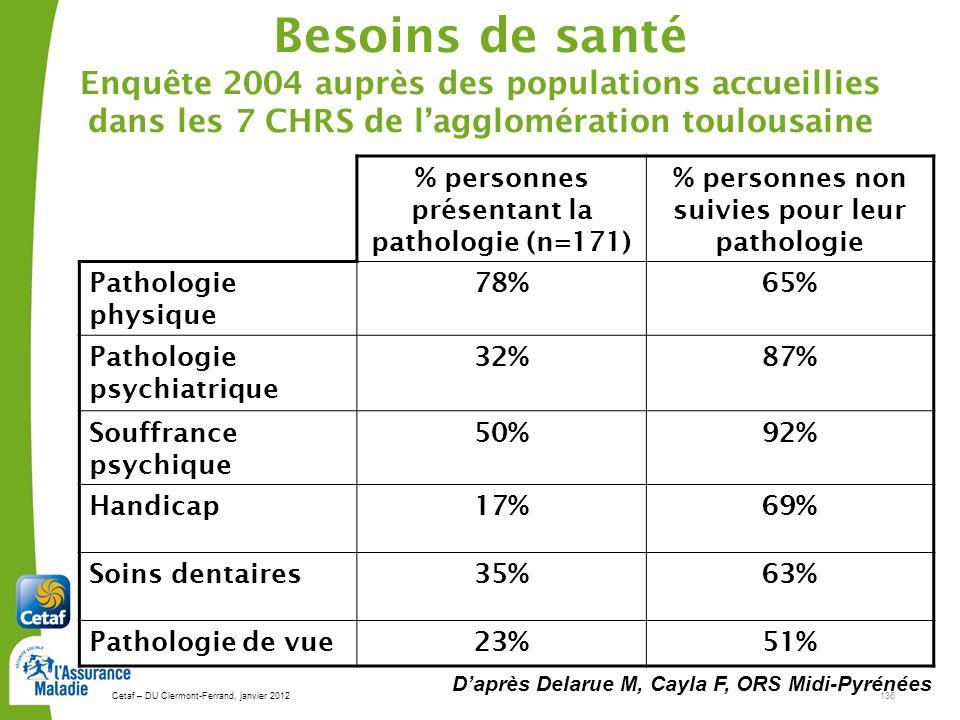 Besoins de santé Enquête 2004 auprès des populations accueillies dans les 7 CHRS de l'agglomération toulousaine