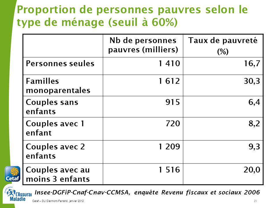Proportion de personnes pauvres selon le type de ménage (seuil à 60%)