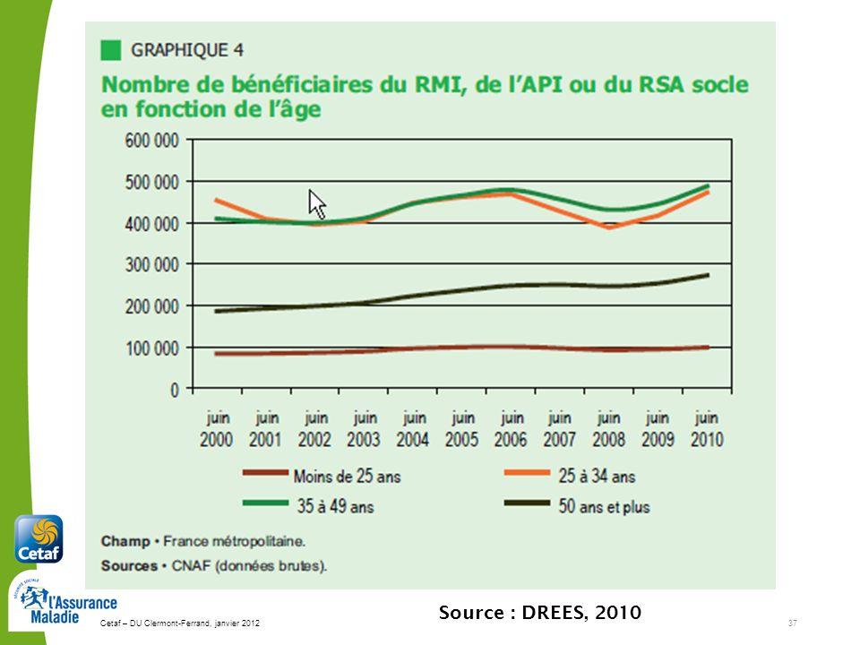 Source : DREES, 2010 Cetaf – DU Clermont-Ferrand, janvier 2012 37