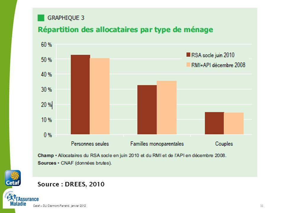 Source : DREES, 2010 Cetaf – DU Clermont-Ferrand, janvier 2012 38