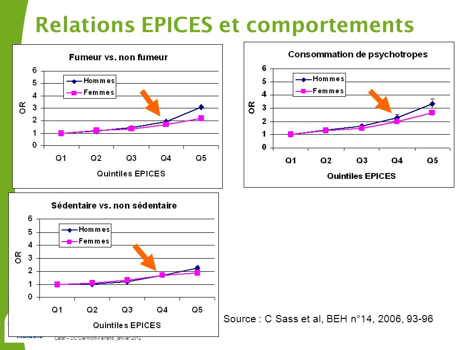 Relations EPICES et comportements