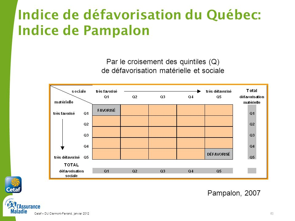 Indice de défavorisation du Québec: Indice de Pampalon