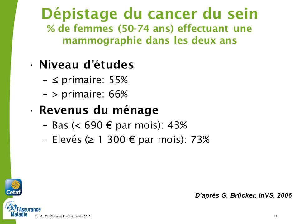Dépistage du cancer du sein % de femmes (50-74 ans) effectuant une mammographie dans les deux ans