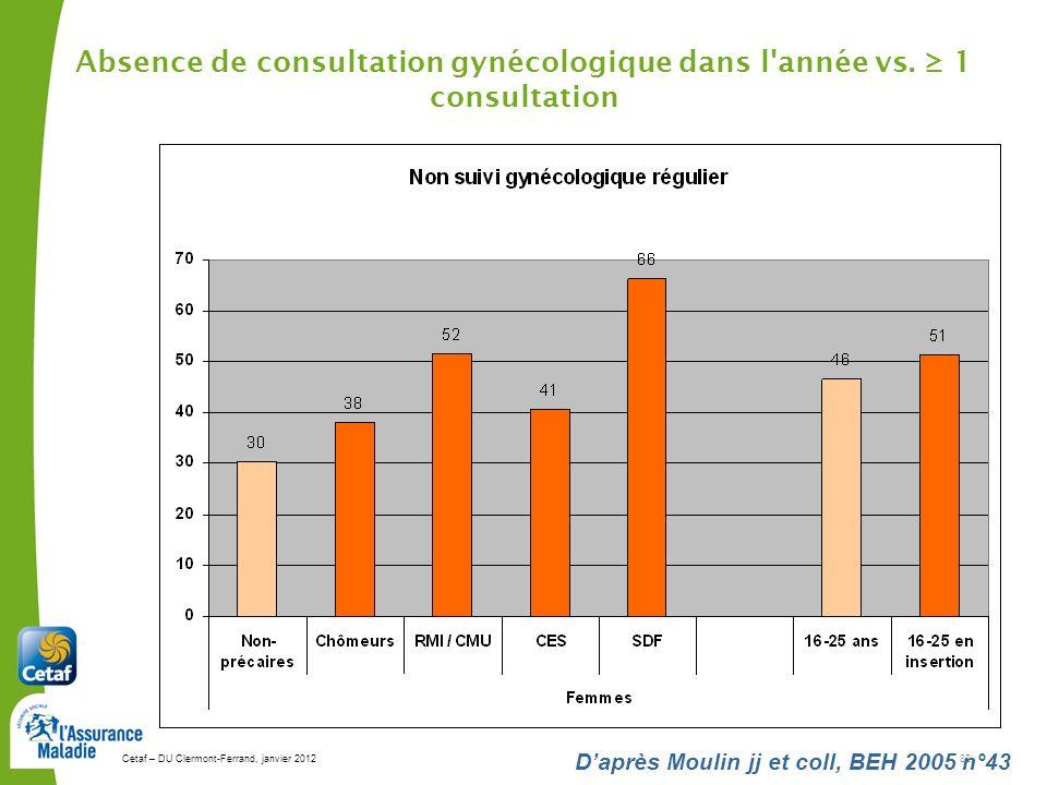 Absence de consultation gynécologique dans l année vs. ≥ 1 consultation
