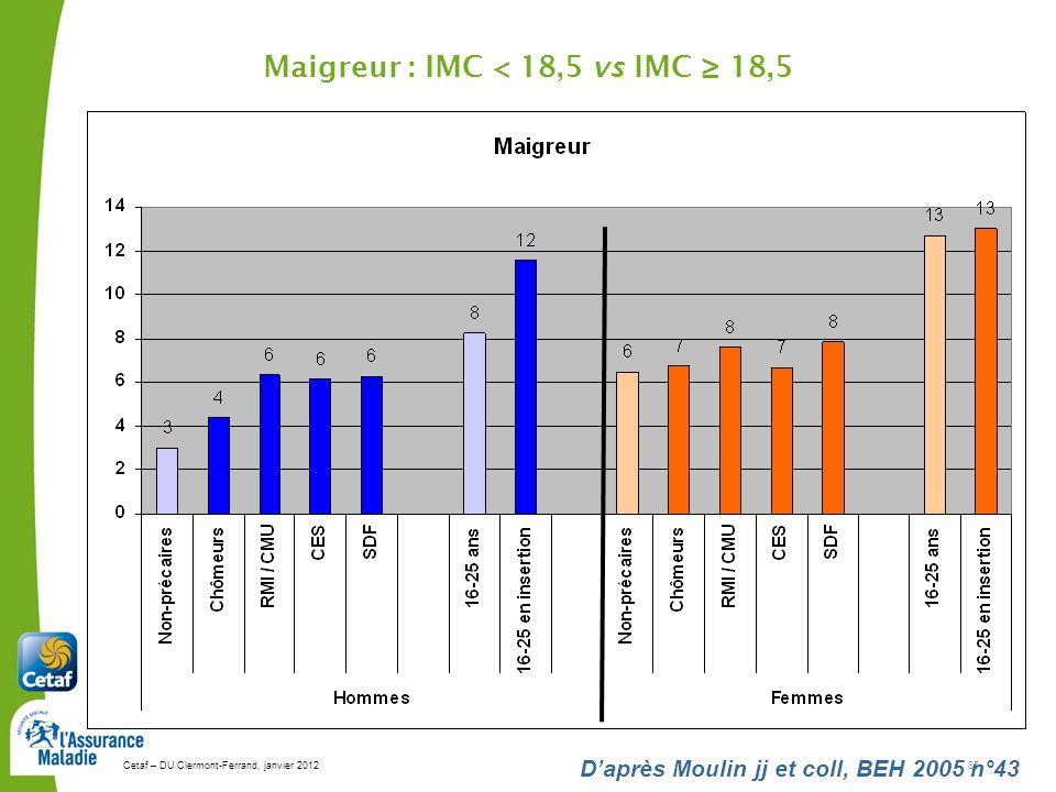 Maigreur : IMC < 18,5 vs IMC ≥ 18,5