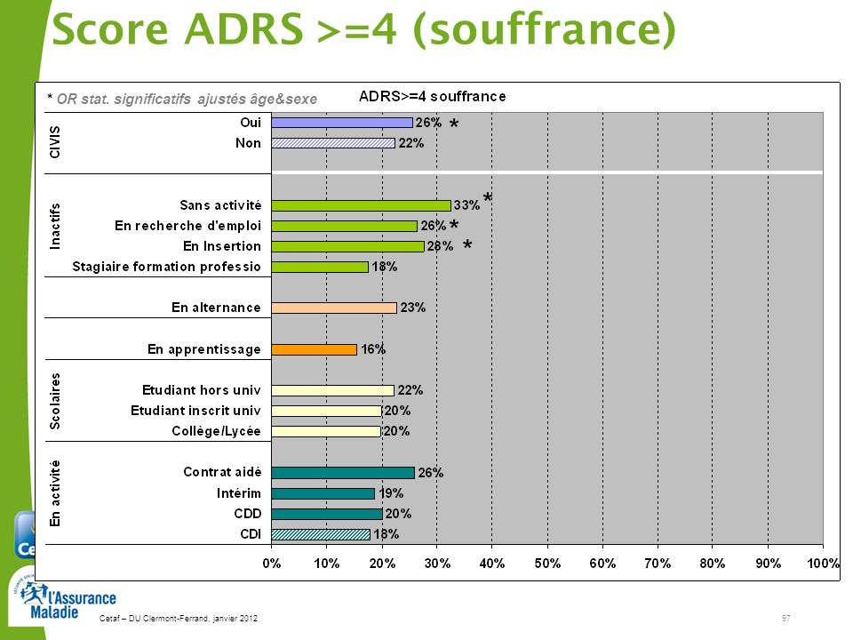 Score ADRS >=4 (souffrance)