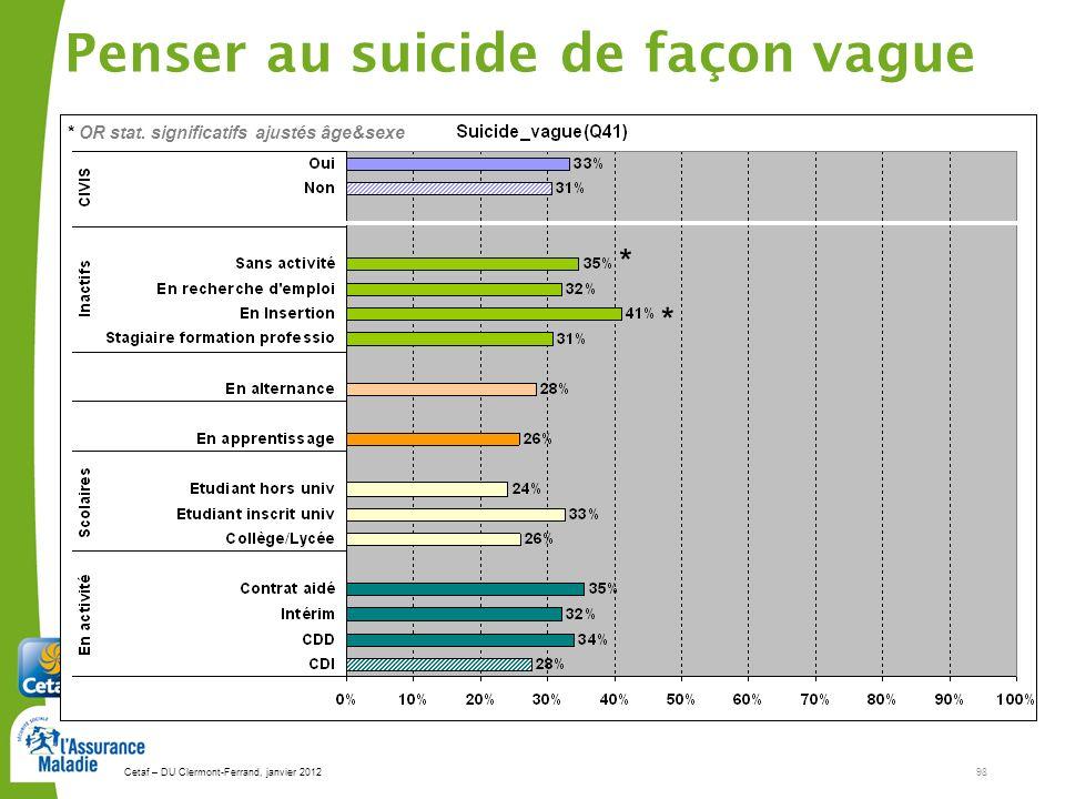 Penser au suicide de façon vague