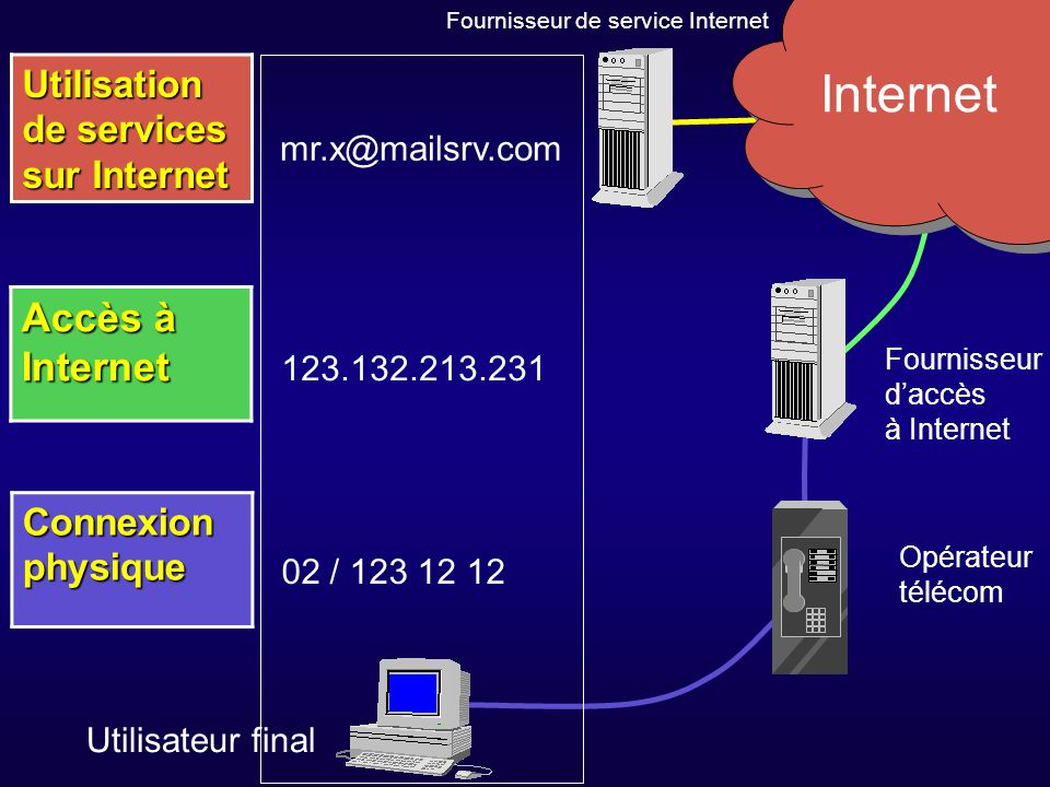 Accès à Internet Utilisation de services sur Internet