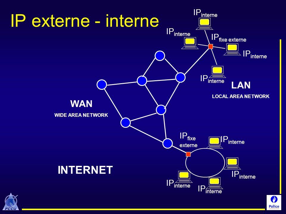 IP externe - interne INTERNET LAN WAN IPinterne IPfixe externe