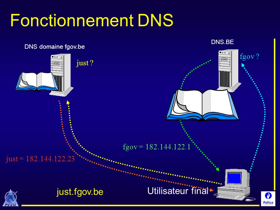 Fonctionnement DNS just.fgov.be Utilisateur final fgov just