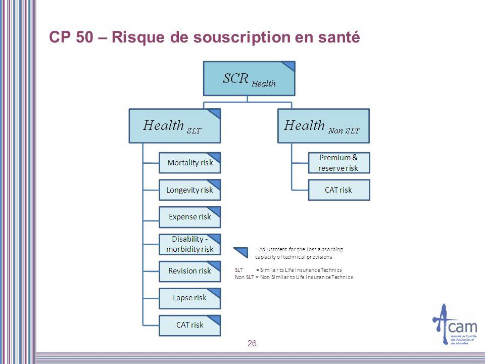 CP 50 – Risque de souscription en santé
