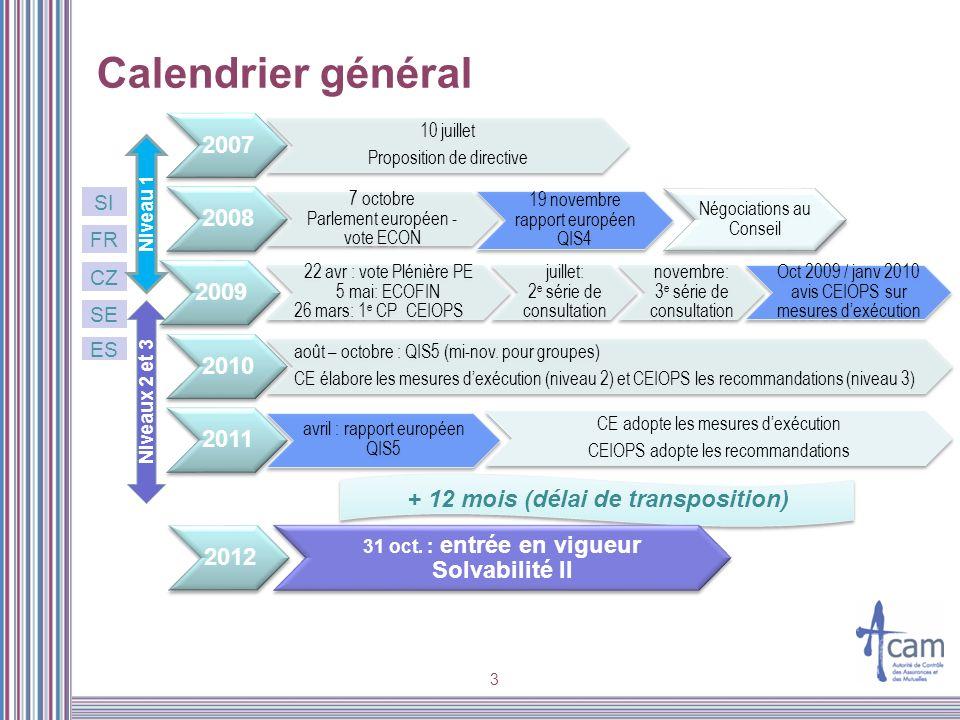 Calendrier général 2007. 10 juillet. Proposition de directive. 2008. 7 octobre. Parlement européen - vote ECON.