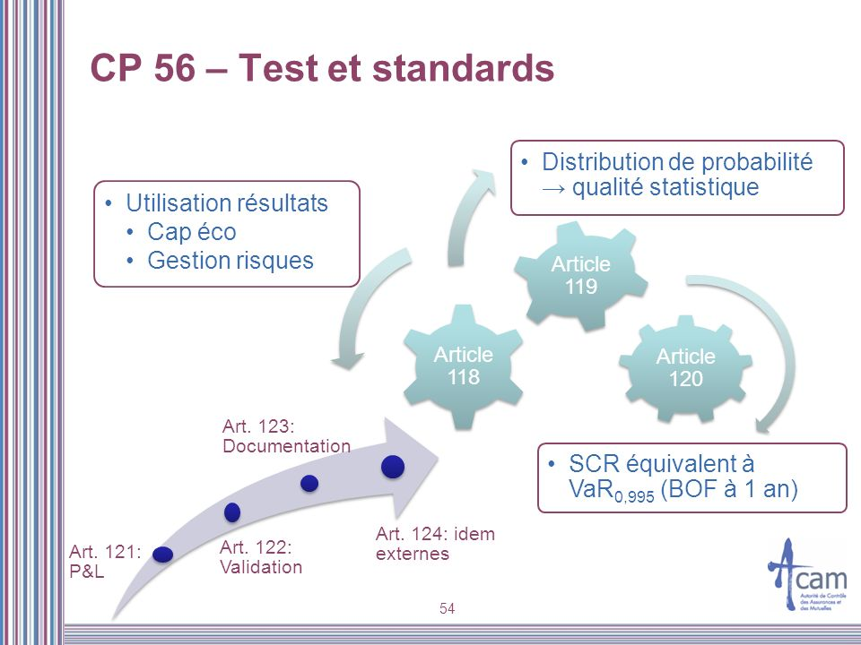 CP 56 – Test et standards SCR équivalent à VaR0,995 (BOF à 1 an)