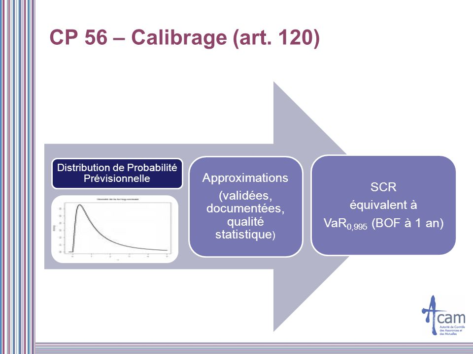 CP 56 – Calibrage (art. 120) Approximations SCR
