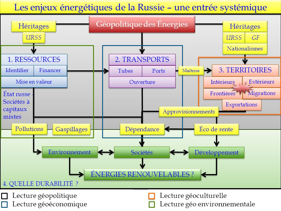 Les enjeux énergétiques de la Russie – une entrée systémique