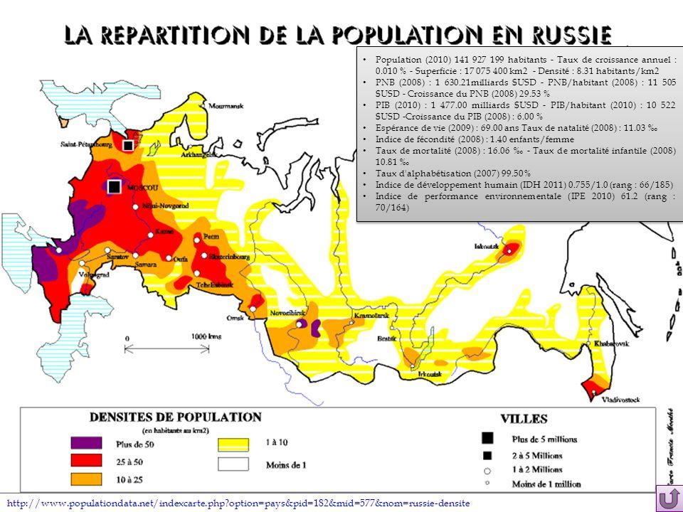 Population (2010) 141 927 199 habitants - Taux de croissance annuel : 0.010 % - Superficie : 17 075 400 km2 - Densité : 8.31 habitants/km2