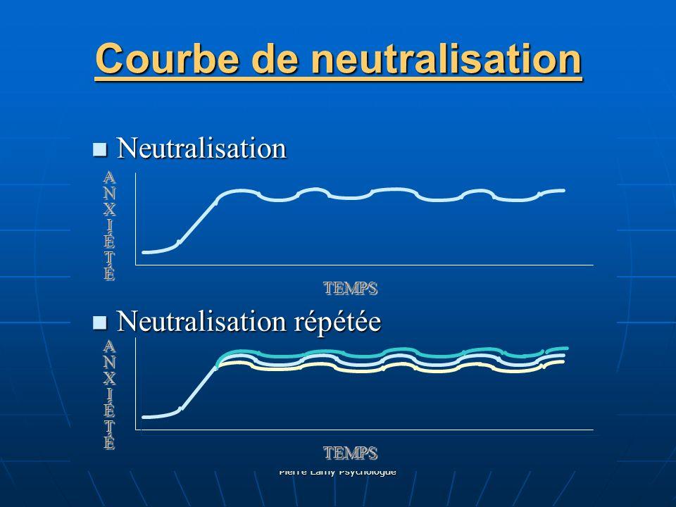 Courbe de neutralisation