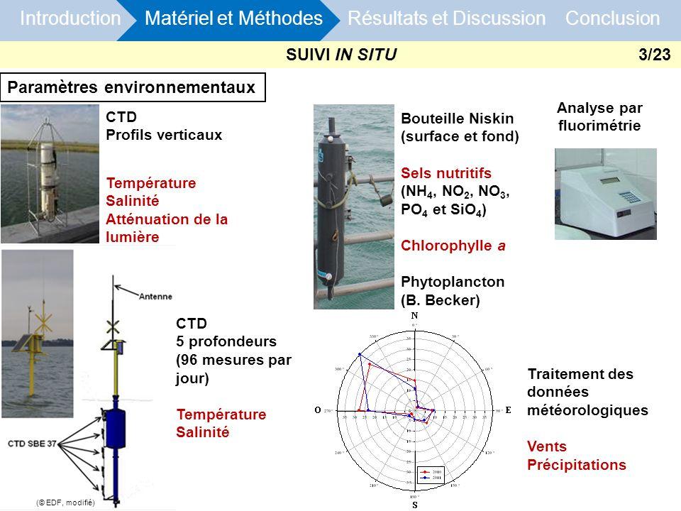 Paramètres environnementaux