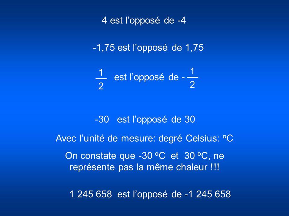 Avec l'unité de mesure: degré Celsius: oC