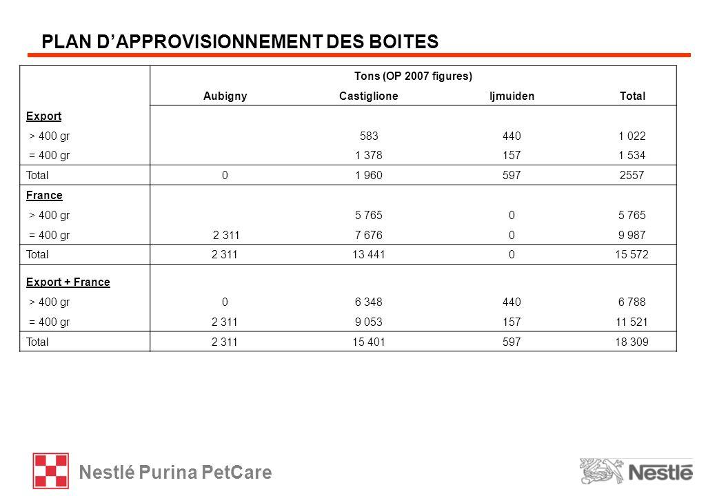PLAN D'APPROVISIONNEMENT DES BOITES
