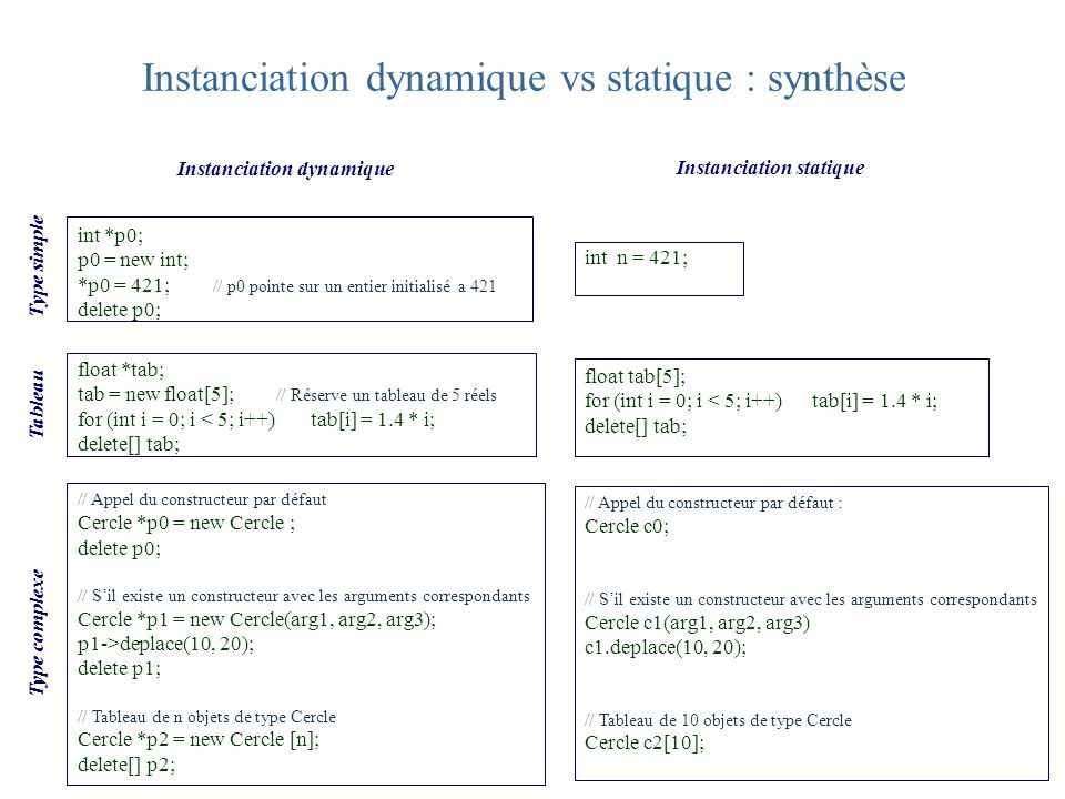 Instanciation dynamique vs statique : synthèse