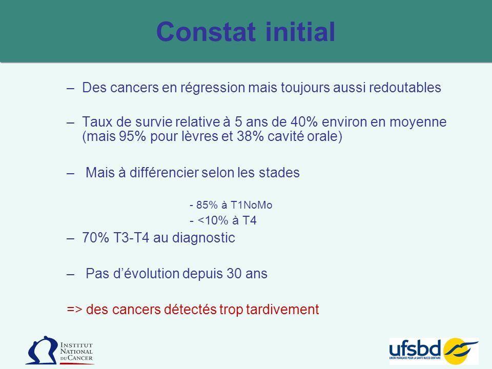 Constat initial Des cancers en régression mais toujours aussi redoutables.
