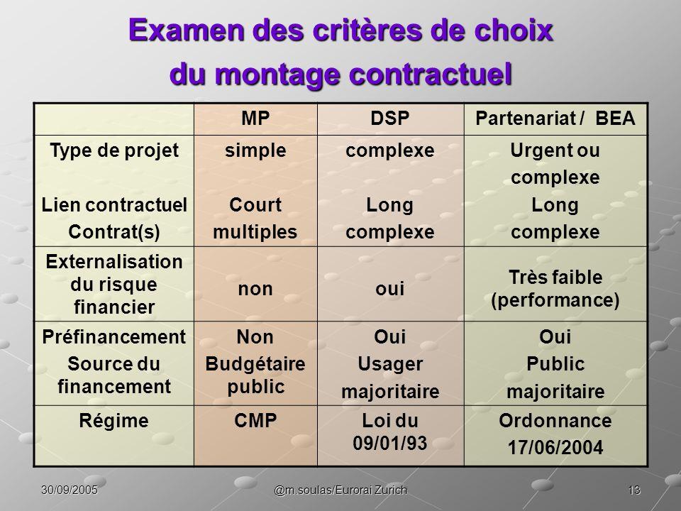 Examen des critères de choix du montage contractuel