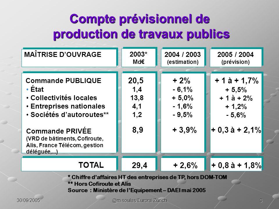 Compte prévisionnel de production de travaux publics