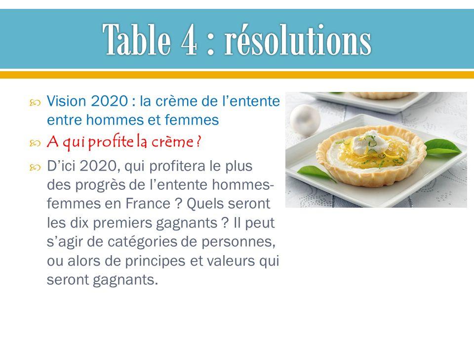 Table 4 : résolutions Vision 2020 : la crème de l'entente entre hommes et femmes. A qui profite la crème