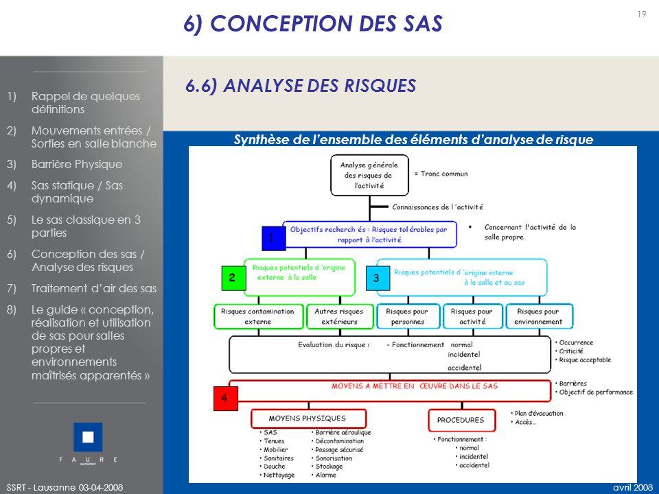 Synthèse de l'ensemble des éléments d'analyse de risque