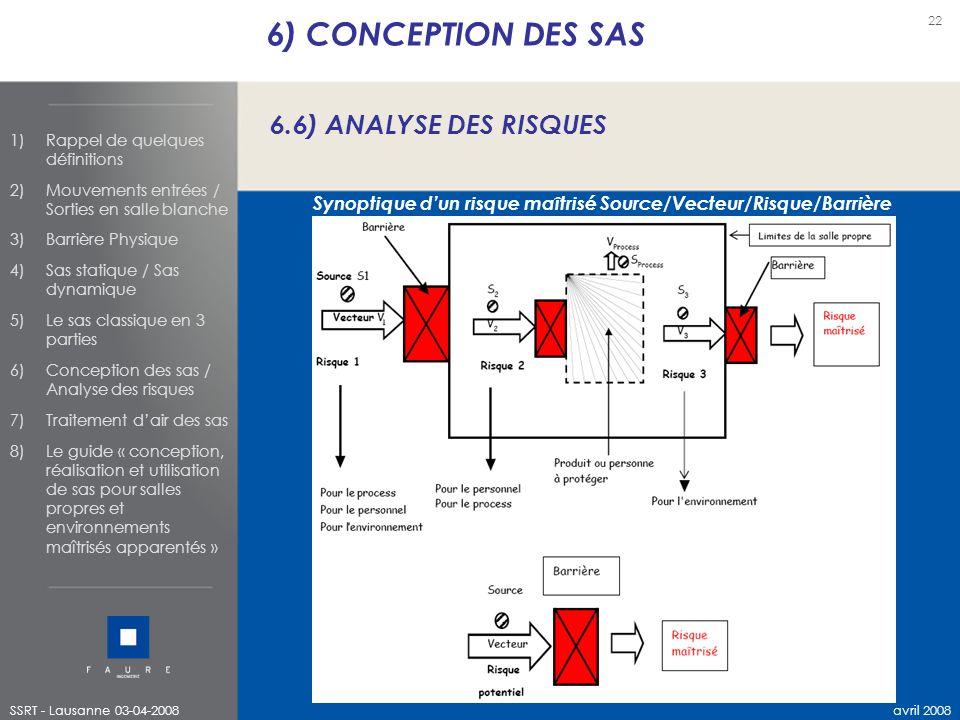 Synoptique d'un risque maîtrisé Source/Vecteur/Risque/Barrière