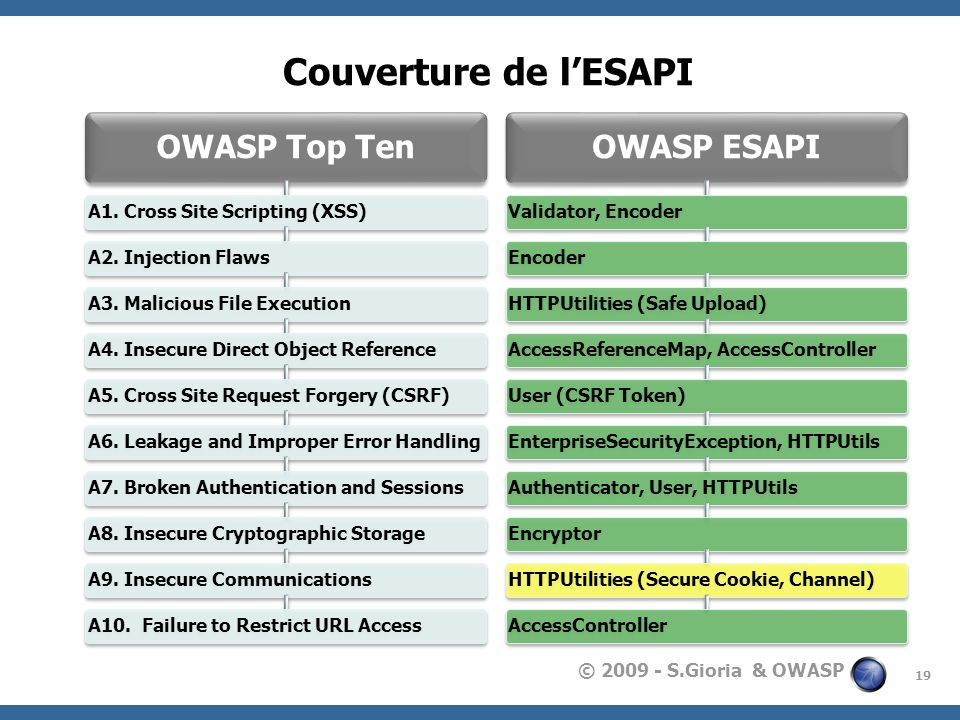 Couverture de l'ESAPI OWASP Top Ten OWASP ESAPI
