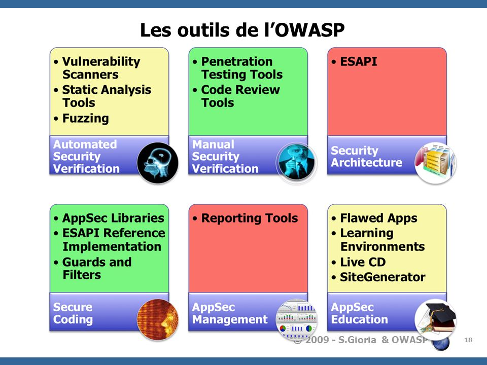 Les outils de l'OWASP In terms of OWASP Tools and Technology, our coverage is a bit spotty, but we're actively working to remedy that.