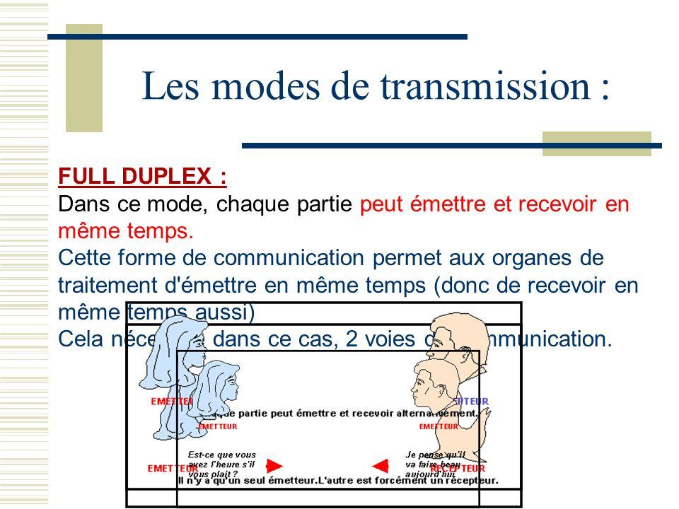 Les modes de transmission :