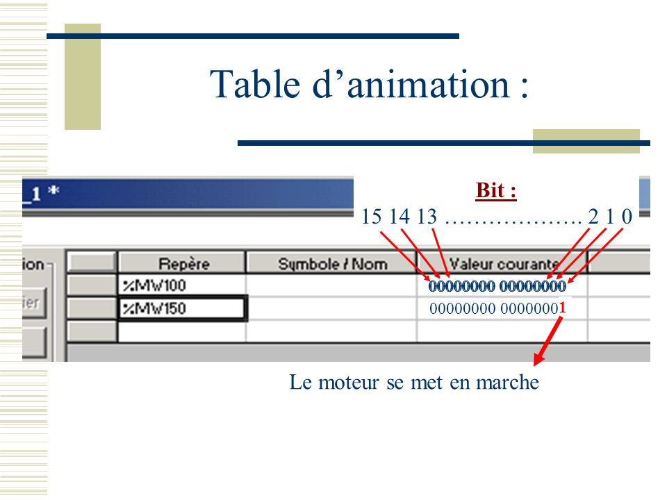 Table d'animation : Bit : 15 14 13 ………………. 2 1 0