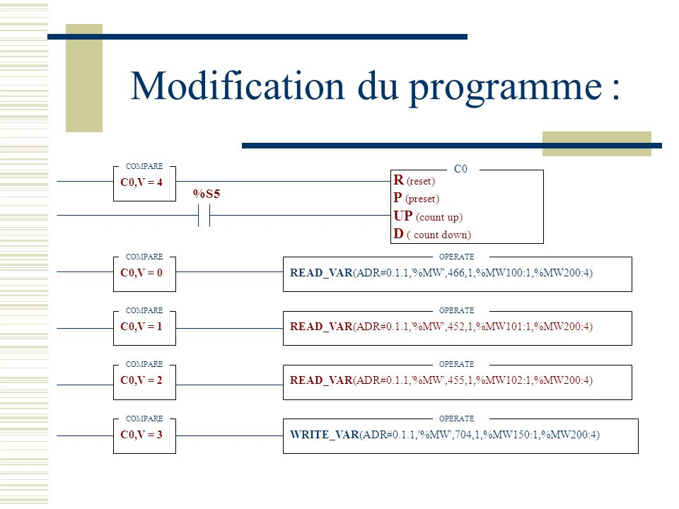 Modification du programme :