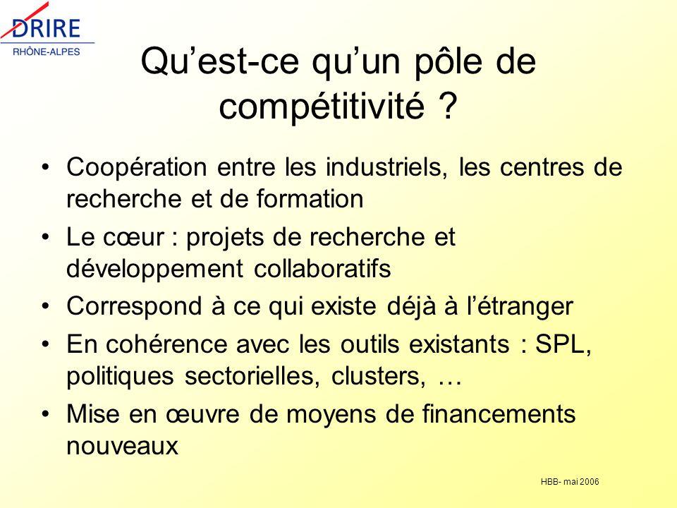 Qu'est-ce qu'un pôle de compétitivité