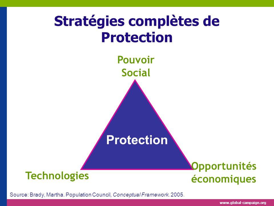 Stratégies complètes de Protection