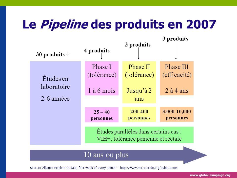 Le Pipeline des produits en 2007