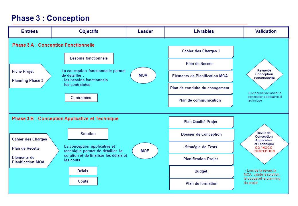 Eléments de Planification MOA Plan de conduite du changement