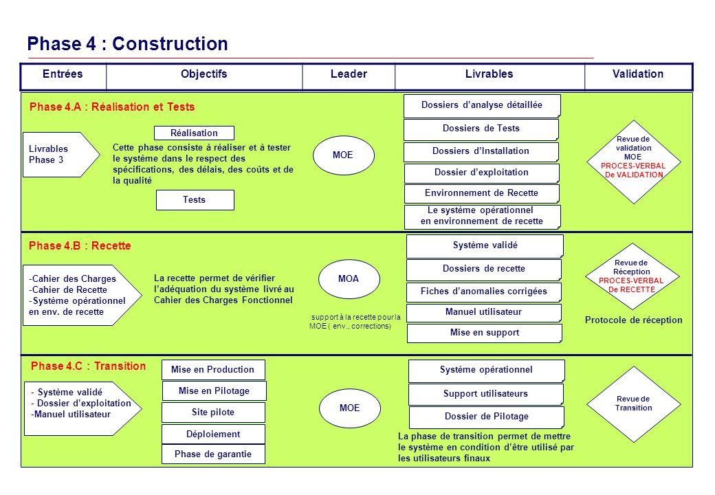 Phase 4 : Construction Entrées Objectifs Leader Livrables Validation